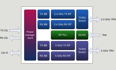 802.11a/b/g/n/ac Transceiver Block Diagam
