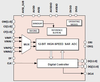 12-bit 160MS/s Ultra-Efficient Dual-Input ADC Block Diagam