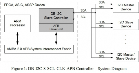 I2C Slave Controller - Low Power, Low Noise Config with APB Interface Block Diagam