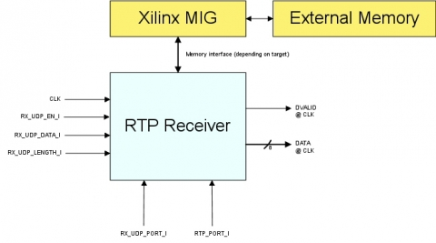 RTP Receiver Block Diagam