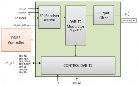 dvb t2 modulator ip core rh design reuse com Transmitter Block Diagram Asip Transmitter Block Diagram Asip