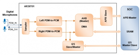 PDM-to-PCM Conversion with AMBA Interface Block Diagam