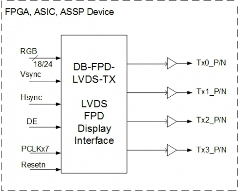 FPD LVDS Display Interface - 1 & 2 Port LVDS Panels Block Diagam