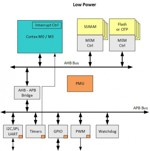 AHB Low Power Subsystem Block Diagam
