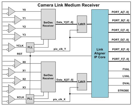 Camera Link Aligner  Block Diagam