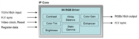 Light Weight 8K4K RGB Driver IP  offers basic image quality improvement for 8K resolution Block Diagam
