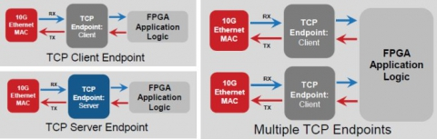 Ultra-Low-Latency 40G TCP Endpoint Block Diagam