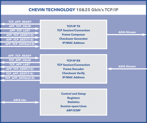 TCP/IP - 10 &25Gbit Ethernet TCP server/client Block Diagam