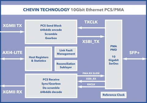Ultra low-latency 10Gbit/s Ethernet 10GBASE-R PCS/PMA Block Diagam