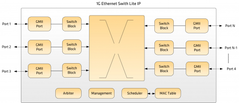 1G Ethernet Switch Block Diagam