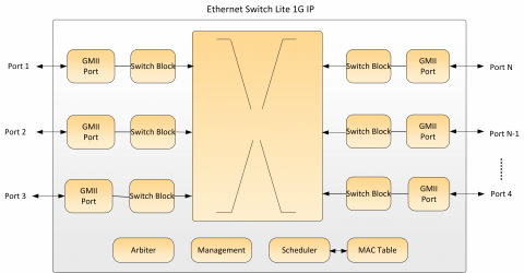 Ethernet Switch 1G Block Diagam