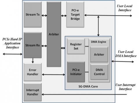 DMA Core for PCIe Hard IP Block Diagam