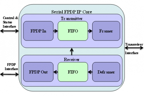 Serial FPDP IP Core Block Diagam