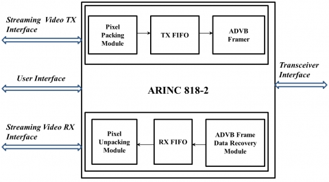 ARINC 818-2 IP Core Block Diagam
