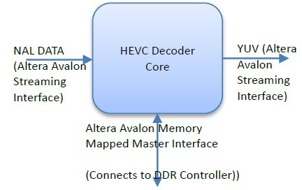 H.265 HEVC Decoder Block Diagam