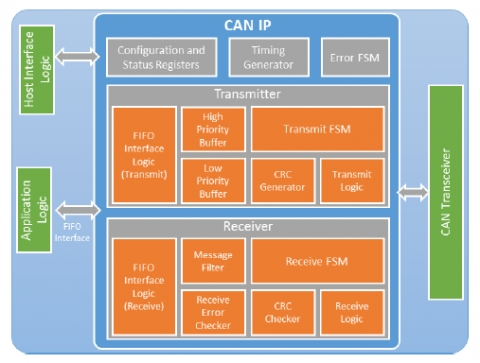 Controller Area Networks, CAN 2.0B Bus Controller IP Core  Block Diagam