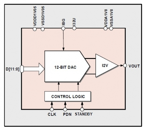 12-Bit Voltage DAC for IoT Block Diagam