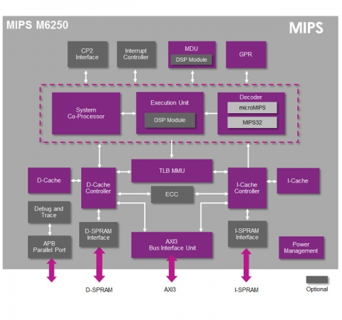 MPU incorporating a high performance instruction/data L1 cache controller and Memory Management Unit (MMU) Block Diagam