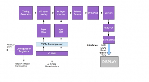 TFT/LCD/MIPI Display Controller and Composition Engine Block Diagam