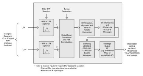 ads b 978 mhz uat receiver ip core rh design reuse com FAA ADS-B Diagram ads b receiver block diagram