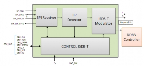 ISDB-T Modulator Block Diagam