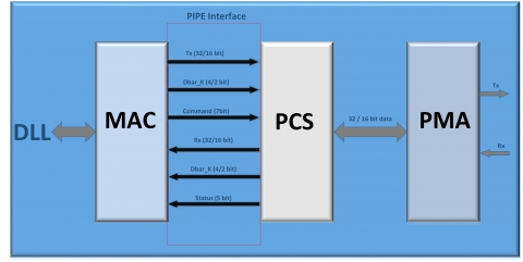 PCIe Gen1/2 PHY  Block Diagam
