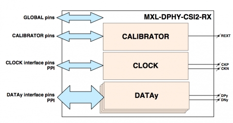 MIPI D-PHY Receiver Block Diagam