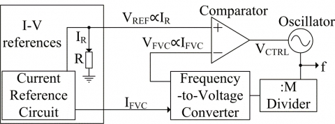 Low power oscillator insensitive to variations of power supply voltage and temperature Block Diagam