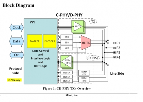 MIPI C-PHY and D-PHY: Master IP Combo Block Diagam