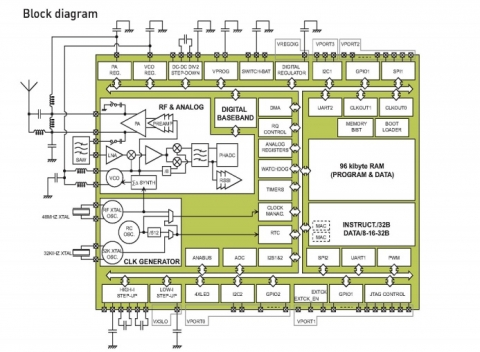 Zigbee 802.15.4  for ultra-low power portable applications Block Diagam