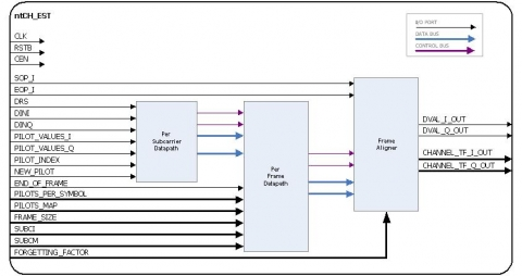 Programmable OFDM Channel Estimator Block Diagam