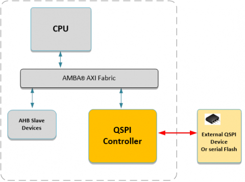 AXI QSPI with Execute in Place (70105) Block Diagam