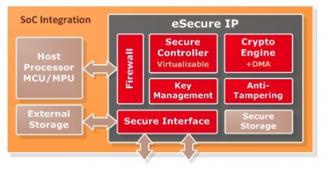 eSecure module for SoC security Block Diagam