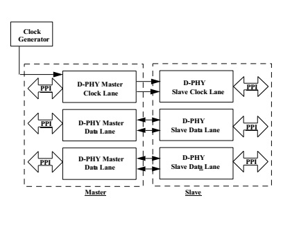 MIPI D-PHY Physical Layer  Block Diagam