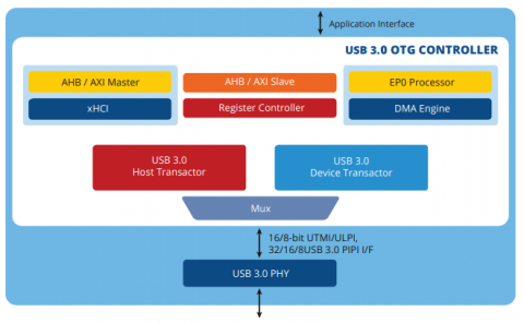 USB 3.0 OTG High / Full / Low- Speed Dual Role IP Core Block Diagam