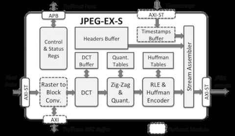 Baseline and Extended JPEG Encoder Core Block Diagam
