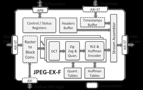 Ultra-Fast Baseline and Extended JPEG Encoder Core Block Diagam