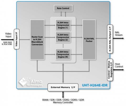 scalable uhd encoder ultra high throughput intra. Black Bedroom Furniture Sets. Home Design Ideas