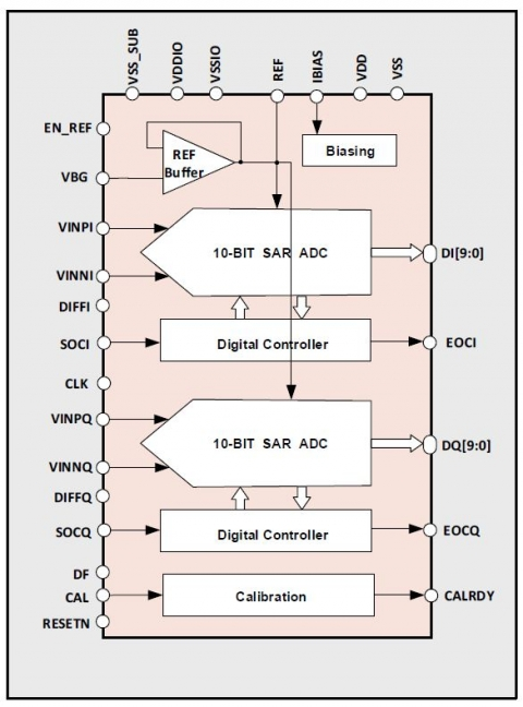 10-bit 1MS/s Dual-Channel SAR ADC Block Diagam