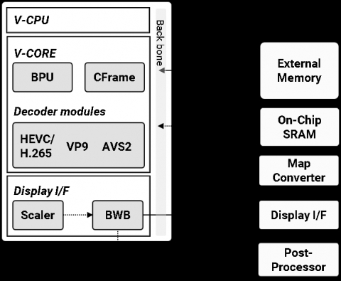 HEVC/H.265, VP9 and AVS2 Multi format Decoder for UHD(up to 8K) 4:2:0 10bit Block Diagam