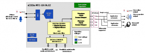 Up to 105 dB of SNR, 24-bit stereo CODEC with PDM to PWM transmodulator DAC and embedded regulaor Block Diagam