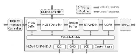 H.264 Video Over IP – HD Decoder Subsystem Block Diagam