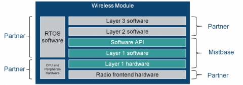 3GPP 4G LTE UE Modem IP Layer-1 (Release 13 NB-IoT, Cat-M2, Cat-NB1) Block Diagam