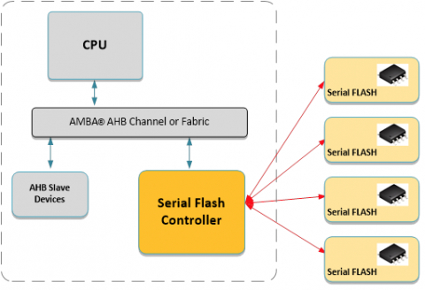 AHB Octal SPI Controller with Execute in Place (XIP) Block Diagam