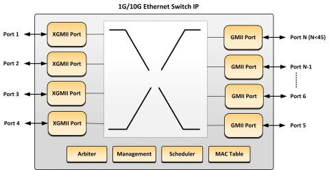 ethernet switch g  g ip coreblock diagram of the ethernet switch g  g ip core