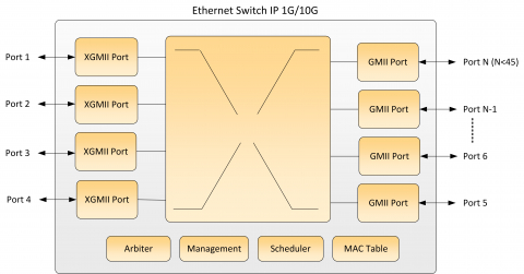 Ethernet Switch 1G/10G Block Diagam