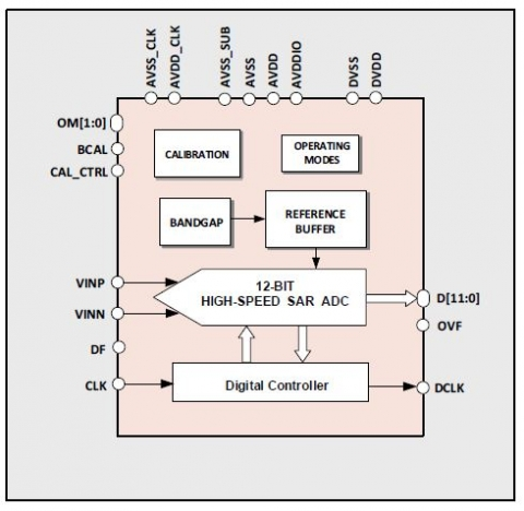 12-bit 424MS/s High-Speed SAR ADC Block Diagam