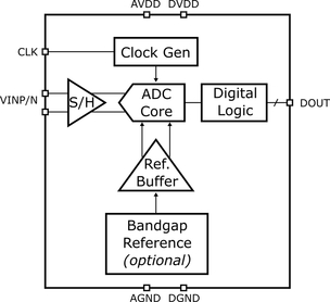 14-bit, 1200 MSPS Ultra Low Power ADC in 28nm CMOS Block Diagam