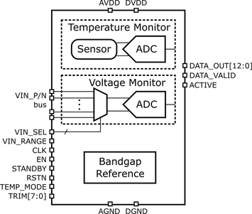 Ultra-Low-Power Temperature/Voltage Monitor in 28nm CMOS Block Diagam