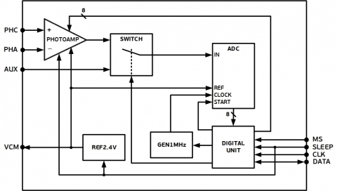 Integrated Photoamplifier with built-in ADC Block Diagam
